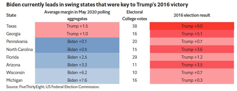بايدن يتفوق حالياً في معظم الولايات المتأرجحة مقارنة بترامب في الانتخابات السابقة