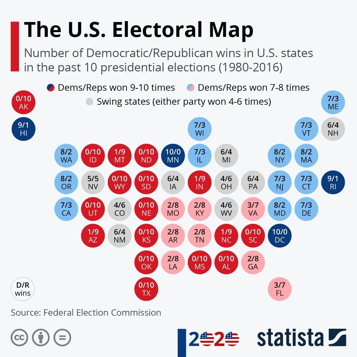 نسب فوز الحزبين في الولايات الامريكية خلال العشر سنوات السابقة