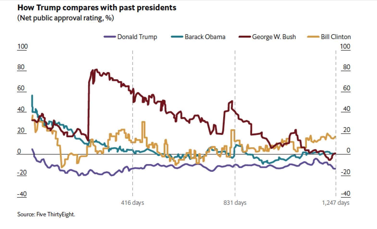 ترامب مقارنة بالرؤساء السابقين من حيث معدل الرضا عنه من الشعب